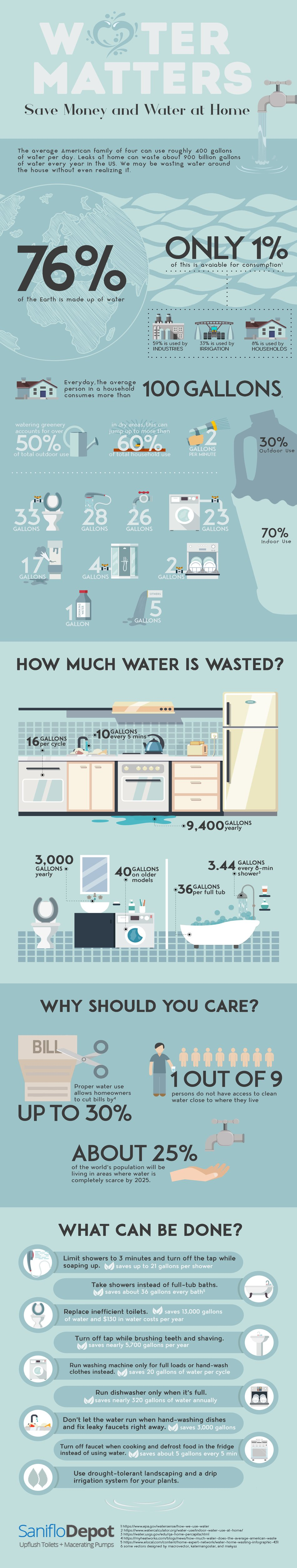 water conservation info-graphic tips